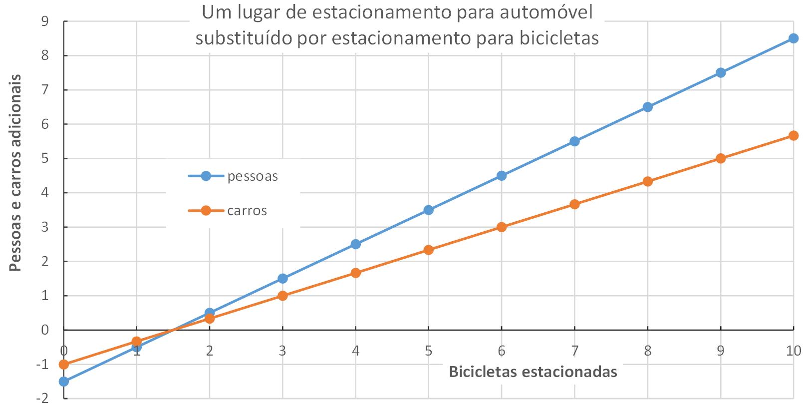 Um lugar de estacionamento para automóvel substituído por estacionamento para bicicletas (gráfico)