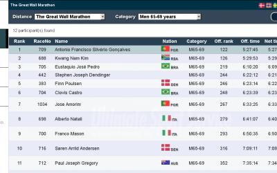 Bracarense Antony Gonçalves venceu maratona na China